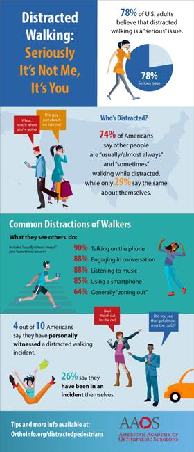 AAOS infographic with statistics on distracted walking