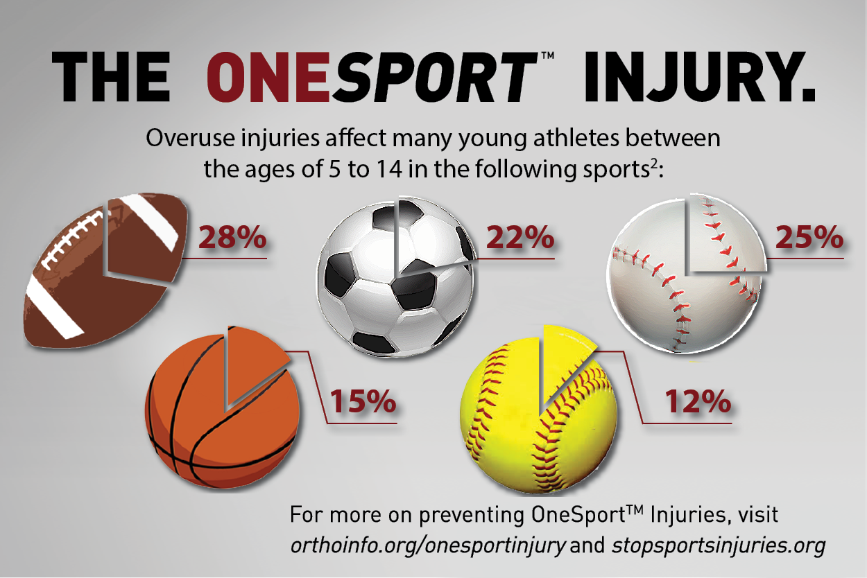 Staying Healthy OneSport Injury Webcast Press Release